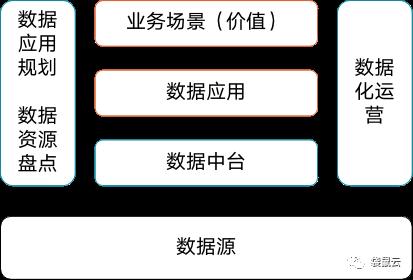 袋鼠云数据中台专栏2.0   数据中台综述:三个维度看数据中台