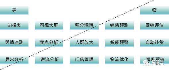 袋鼠云数据中台专栏2.0 | 数据中台 之 数据应用元素周期表
