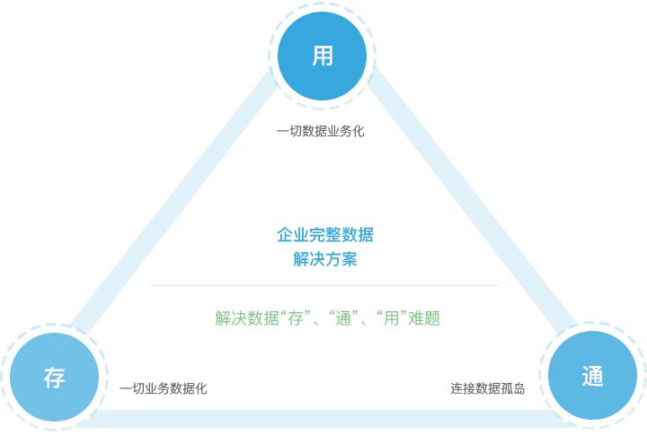 袋鼠云数据中台专栏(一) :浅析数据中台策略与建设实践