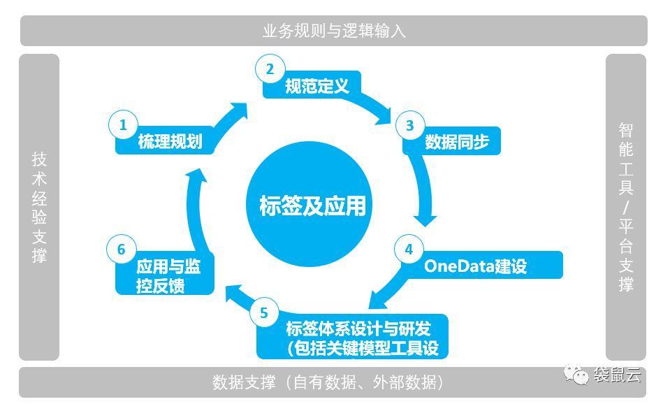 袋鼠云数据中台专栏(七):用户标签体系建设的四字箴言