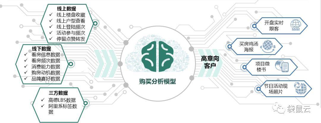 袋鼠云数据中台专栏V2.0 | 地产业务画像初探