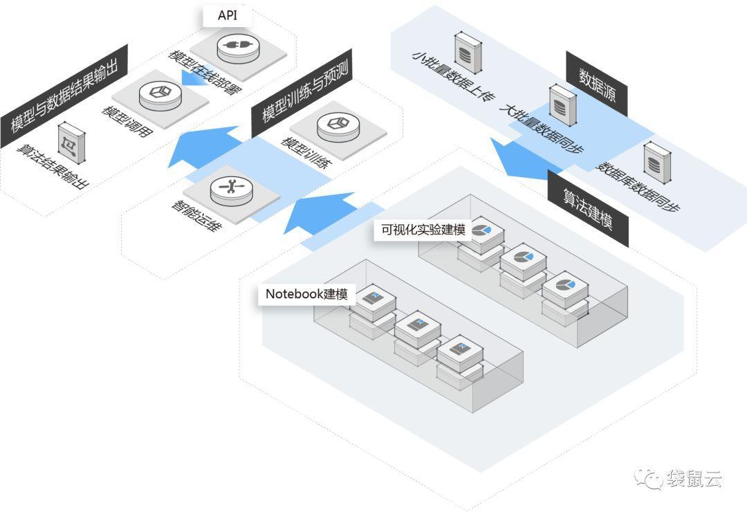 数据智能,触手可及!袋鼠云数栈推出 数据科学平台 DTinsight.Science