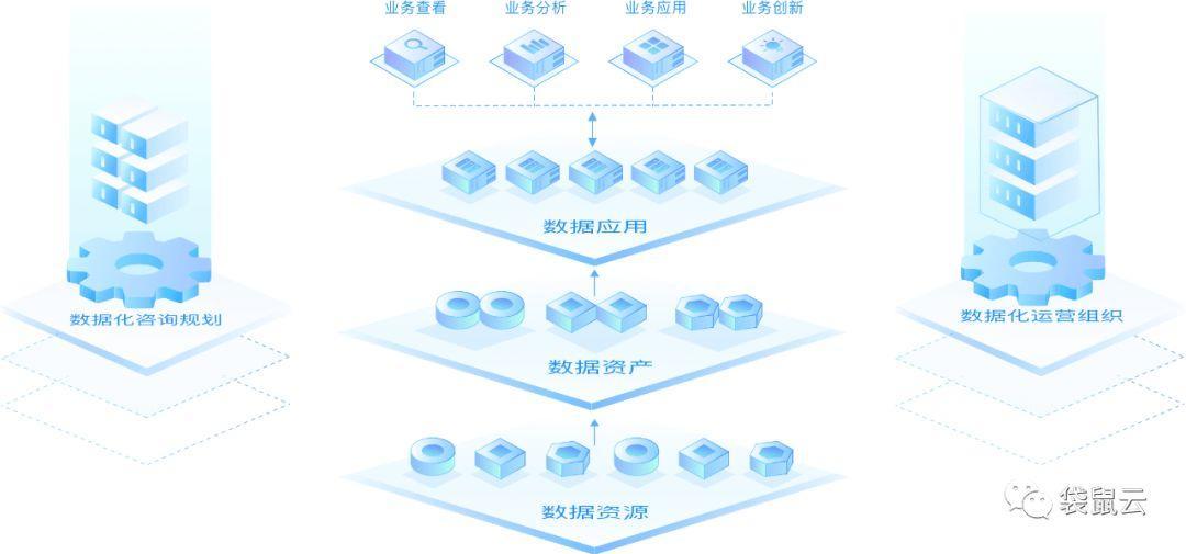 袋鼠云数据中台专栏2.0   数据化驱动引擎之数据资源盘点