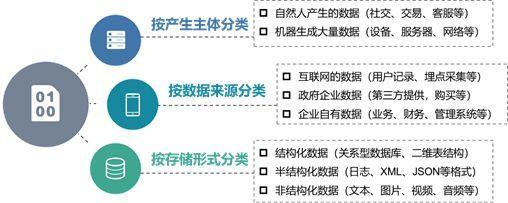 袋鼠云数据中台专栏(二) :数据资源规划与获取