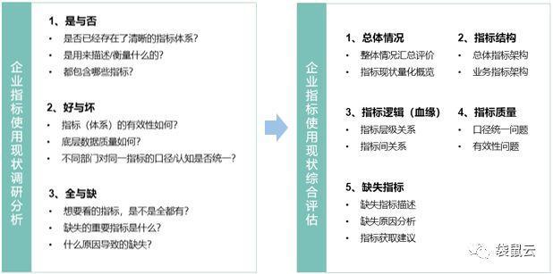 袋鼠云数据中台专栏(六):企业数据指标的那些事儿
