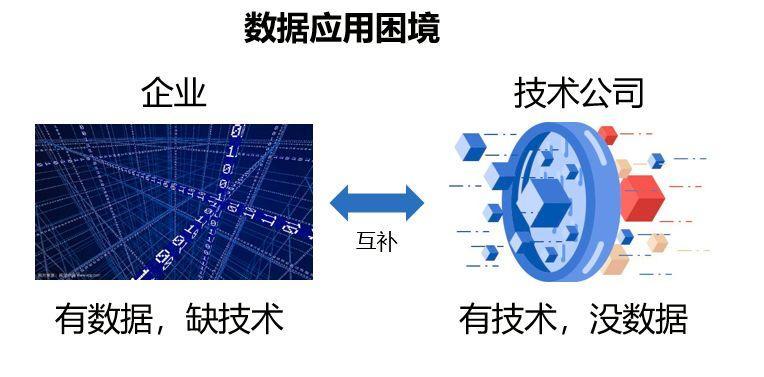 袋鼠云数据中台专栏(八):数据应用与规划
