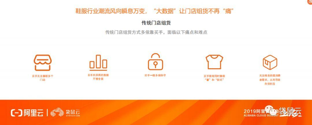 袋鼠云 x 阿里云 | 联合发布鞋服行业智能组货解决方案