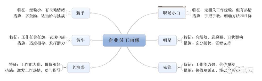 袋鼠云数据中台专栏V2.0 | 某央企基于数据中台构建员工画像