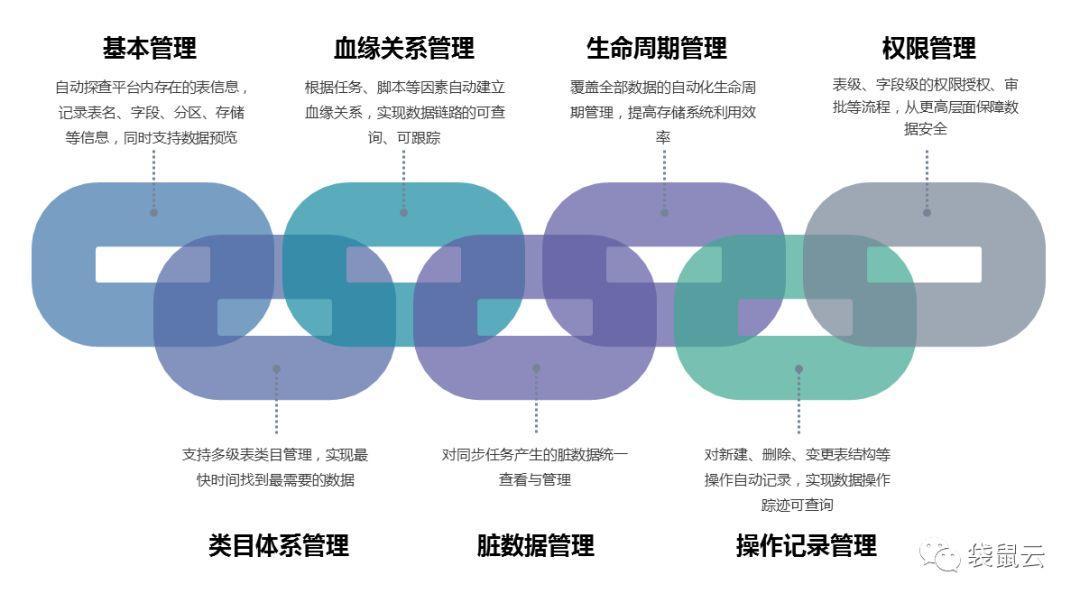 数据中台专栏(四):数据中台设计与数据资产管理