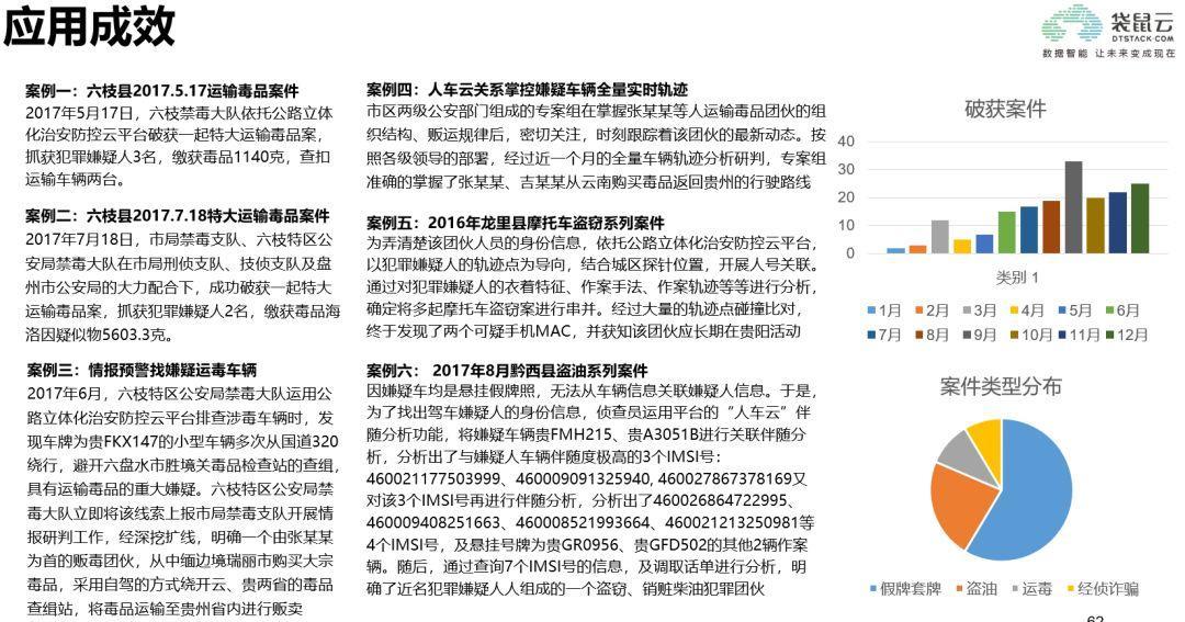 袋鼠云数据中台专栏V2.0 | 某省交警基于行车轨迹构建车辆画像应用案例