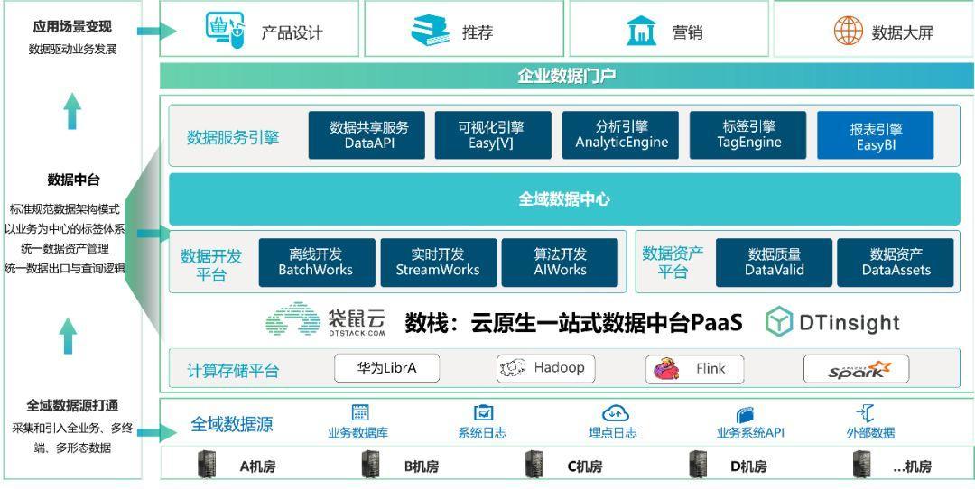袋鼠云x中原银行达成合作,共同打造一站式金融数据中台PaaS