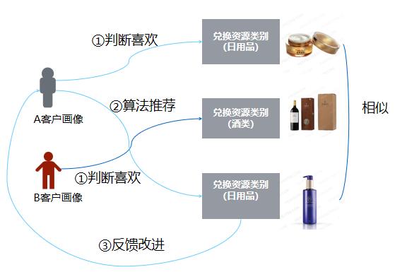 袋鼠云数据中台,赋能烟草营销数智化转型