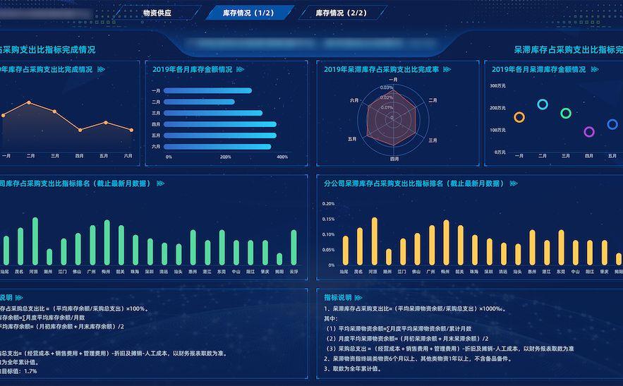 市场销售大数据可视化大屏幕的3大优点