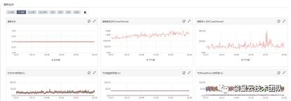 袋鼠云技术荟   某物流客户Elasticsearch集群性能优化案例