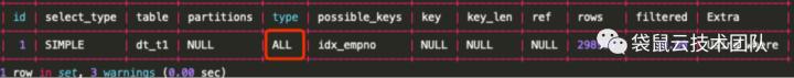 袋鼠云技术荟 | SQL优化案例(1):隐式转换