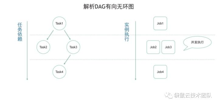 袋鼠云技术荟 | 数据开发枢纽:分布式任务调度引擎DAGScheduleX