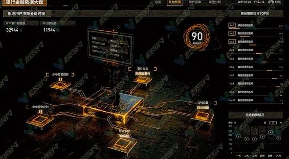 数智峰会|EasyV可视化领导驾驶舱助力企业数智化改革