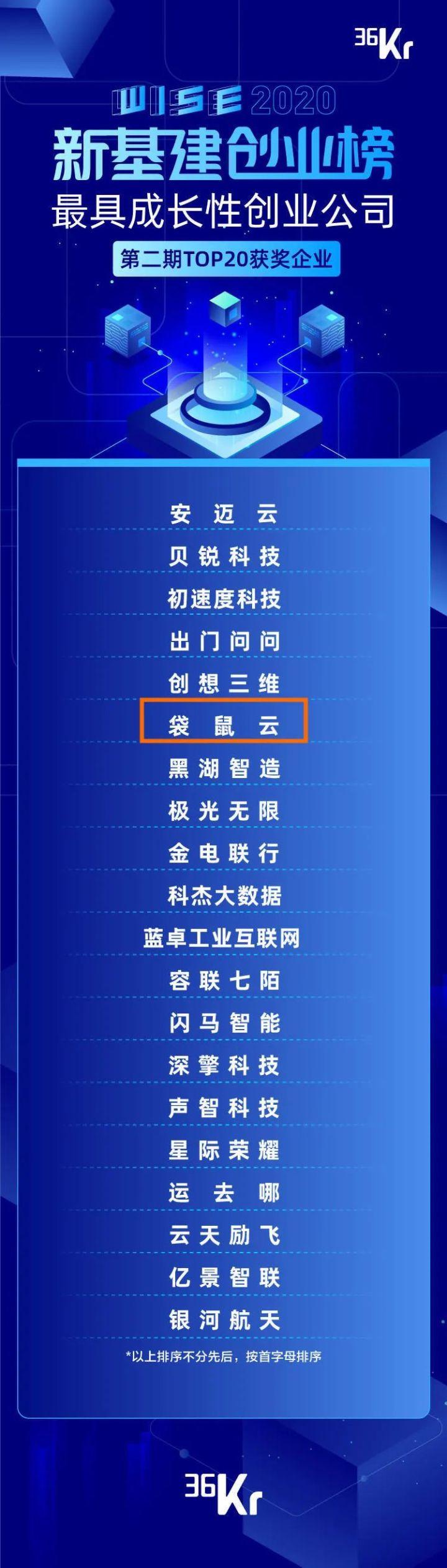 袋鼠云入选36氪第二期「最具成长性新基建创业公司 TOP20」榜单