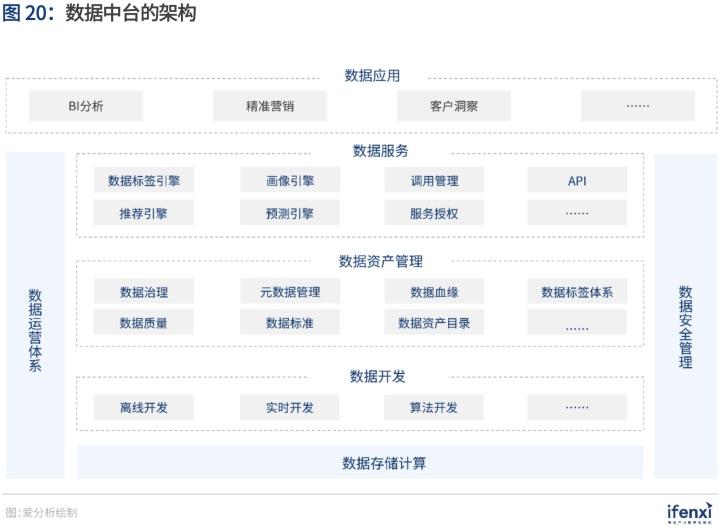 袋鼠云入选《爱分析·中国数据智能应用趋势报告》,解码数据中台最佳实践